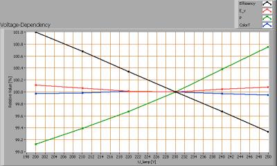 loko_ledtl_120cm_voltagedependency