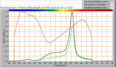 pharoxflame_001_par_spectra_at_1m_distance