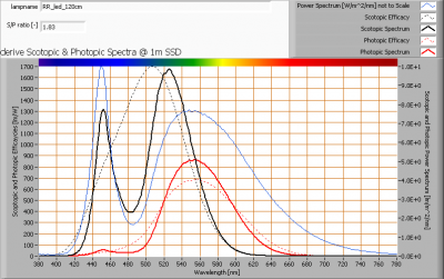 rr_led_120cm_s_and_p_spectra_at_1m_distance