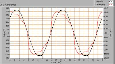 spectrum_ledtl120cm_u_i_waveforms