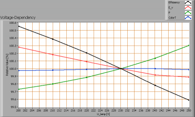 spectrum_ledtl120cm_voltagedependency