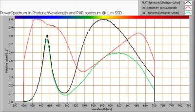 cls_ledstring5m-24vdc_par_spectra_at_1m_distance