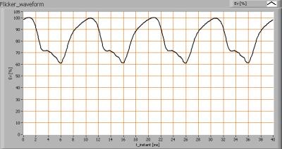greentubes_60cm_flicker_waveforms