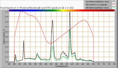 greentubes_60cm_par_spectra_at_1m_distance