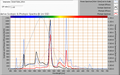 greentubes_60cm_s_and_p_spectra_at_1m_distance