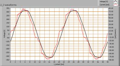 greentubes_60cm_u_i_waveforms