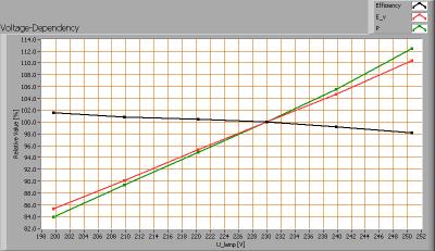 greentubes_60cm_voltagedependency