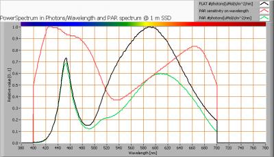 klv-t8-121-wa_par_spectra_at_1m_distance