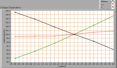 klv-t8-121-wa_voltagedependency