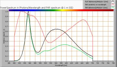 klv-t8-151-a_par_spectra_at_1m_distance1