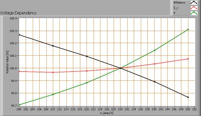 klv-t8-151-wa__voltagedependency