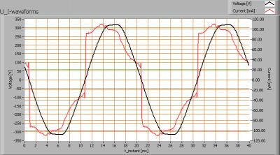 klv_120cm_ledbuis_koudwit_u_i_waveforms