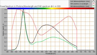 klv_60cm_ledbuis_koudwit_par_spectra_at_1m_distance