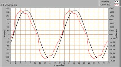klv_60cm_ledbuis_koudwit_u_i_waveforms