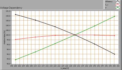 klv_60cm_ledbuis_koudwit_voltagedependency