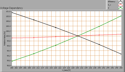 klv_t8_061_wa_voltagedependency