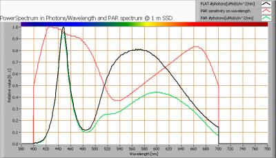 ledlighting_150_par_spectra_at_1m_distance