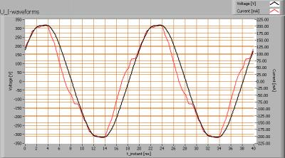 ledlighting_150_u_i_waveforms