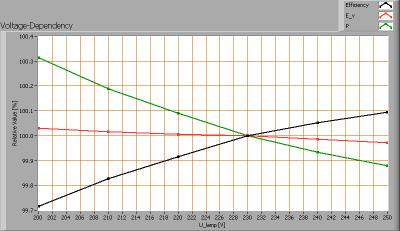 ledlighting_150_voltagedependency