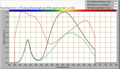 lil_150cm3-4kk_par_spectra_at_1m_distance