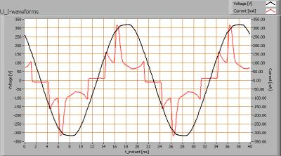 lil_150cm3-4kk_u_i_waveforms