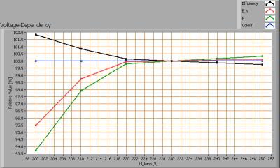 lil_150cm3-4kk_voltagedependency