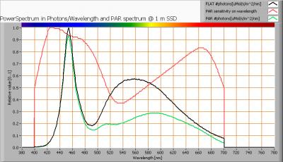lil_150cm6-7kk_par_spectra_at_1m_distance