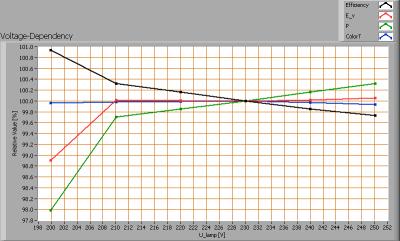 lil_150cm6-7kk_voltagedependency