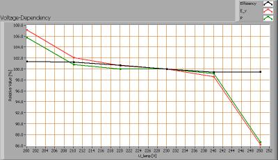 lil_g24_ww_voltagedependency