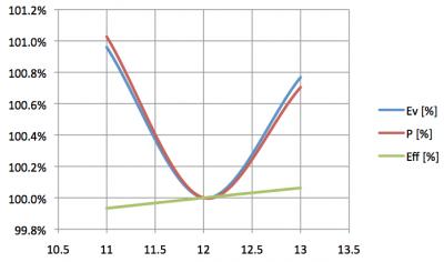 lil_mr16_4w_powerled_voltagedependency