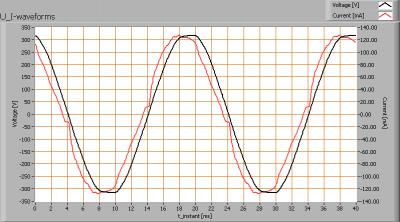 lle_120cm_cw_u_i_waveforms