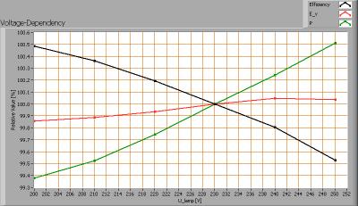 lle_120cm_cw_voltagedependency