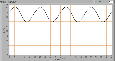 lle_150cm_cw_flicker_waveforms