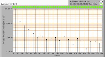lle_150cm_cw_harmonics