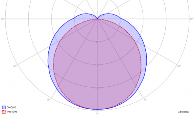 lle_150cm_cw_light_diagram
