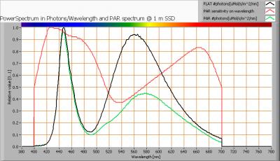 lle_150cm_cw_par_spectra_at_1m_distance