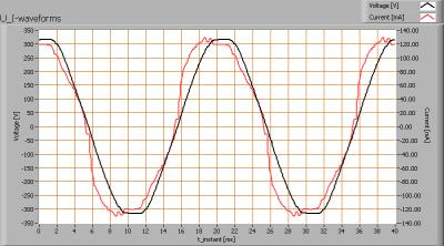 lle_150cm_cw_u_i_waveforms