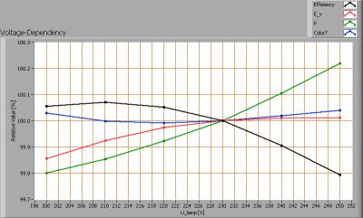 lle_150cm_cw_voltagedependency