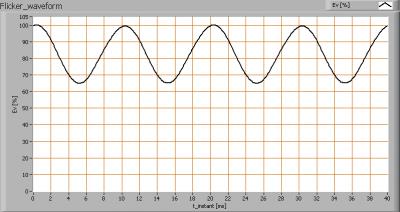 luminesense_4x60_flicker_waveforms
