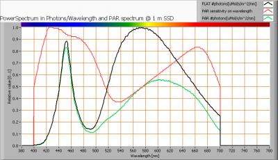 luminesense_4x60_par_spectra_at_1m_distance