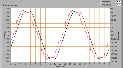luminesense_4x60_u_i_waveforms