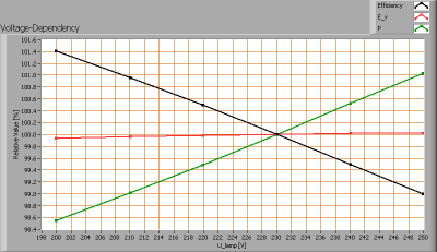 luminesense_4x60_voltagedependency1