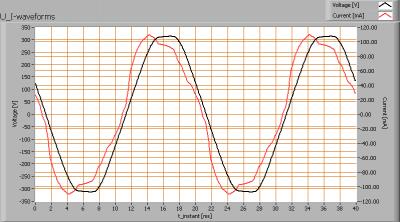 lumoluce_tr7_nw_u_i_waveforms