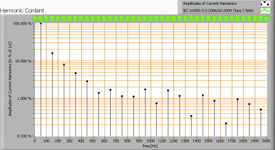 ecora12-6k_harmonics