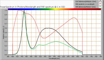 ecora12-6k_par_spectra_at_1m_distance