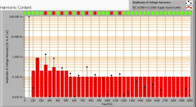 gt15_4100_harmonics_voltage