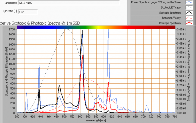 gt15_4100_s_and_p_spectra_at_1m_distance
