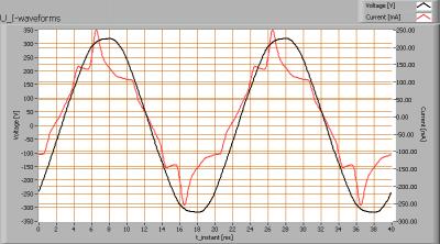 gt15_4100_u_i_waveforms