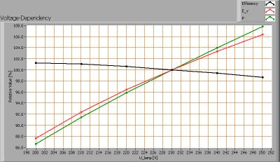 gt15_4100_voltagedependency