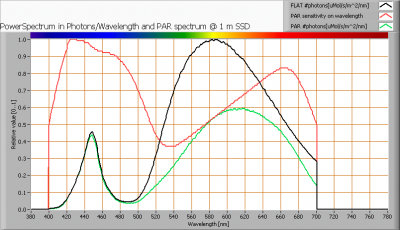 ledstring_2_par_spectra_at_1m_distance